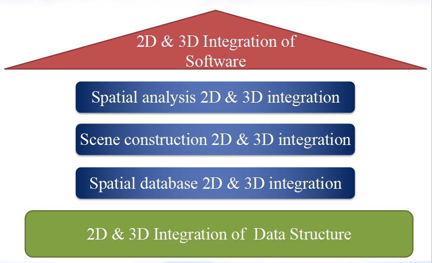 3D GIS Overview_SuperMap GIS Software